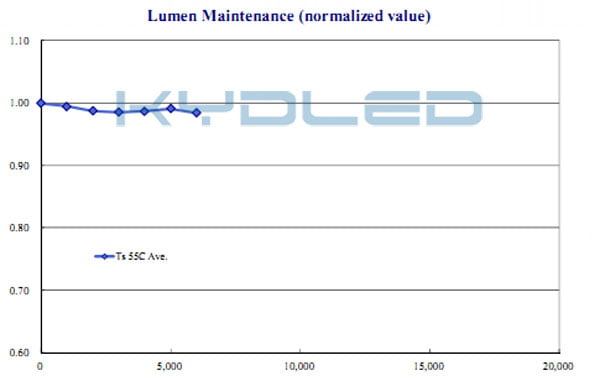 LM-80 GU10 led bulb Lumen maintenance
