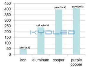 heat conduction comparison of different materials
