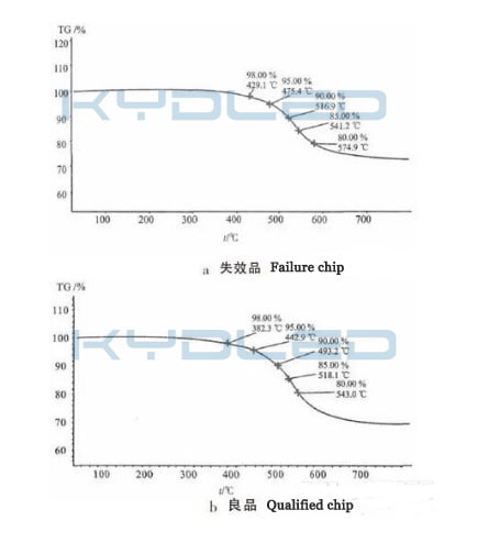 thermal decomposition temperature curve of the failure and qualified chip