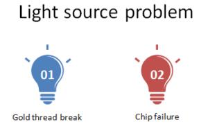 gu10-spot-chip-problem