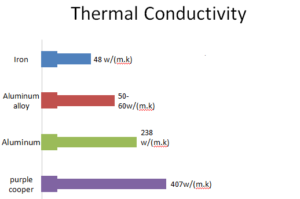 different-gu10-lamp-body-material-thermal-conductivity-comparision